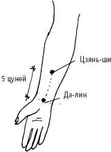 китайская медицина точки на теле